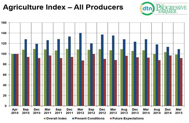 Ag Producer Confidence Reaches All-Time Low