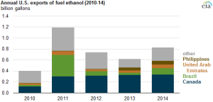"""""""Today in Energy"""" brief looks at how U.S. ethanol exports last year were the highest in three years"""