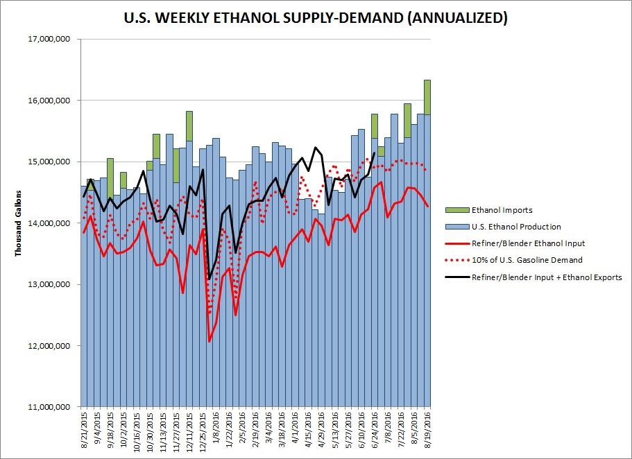 Ethanol Production 8-25