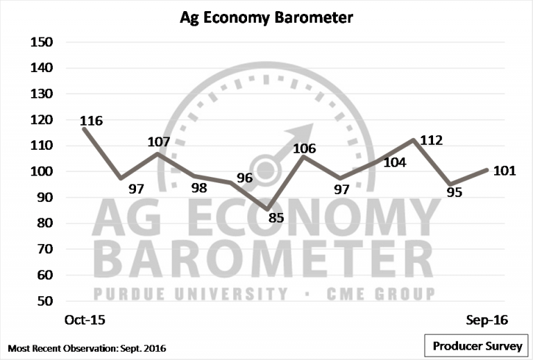 Ag Sentiment Moderates in September, Continues to Favor Livestock