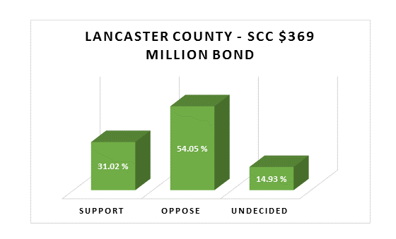Polling Shows Voters Oppose Southeast Community College Bond