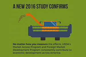 New Study Shows High Return on Investment From Overseas Market Development Programs