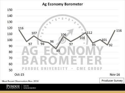 ag econ bar nov