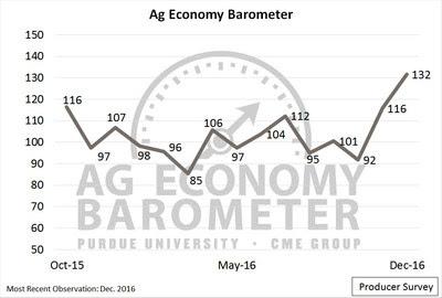 Agricultural Producers' Economic Sentiment Soars Post-Election