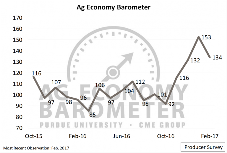 Agricultural Producer Sentiment Falls From January Peak