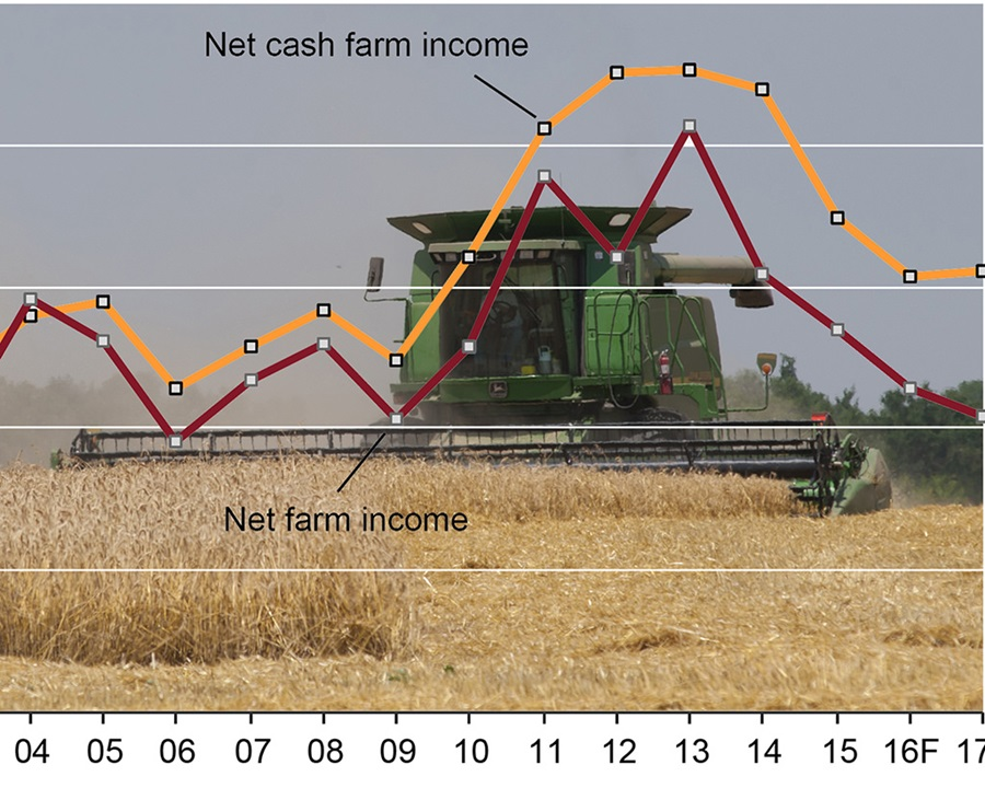 Kansas Net Farm Income Rebounds Somewhat, But Ag Economy Still Slumping