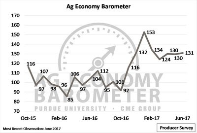 Ag Producers Say Financials Stronger Than 2016; Predict Missed Financial Targets in 2017