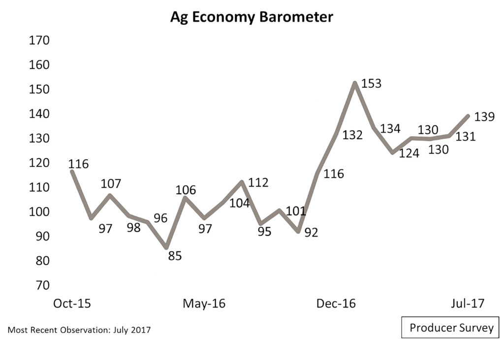 Ag Barometer indicates farmer sentiment is at highest level since January