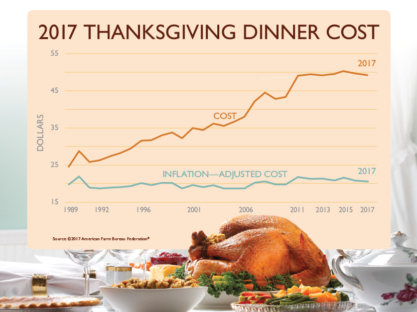 (Video) Farm Bureau Survey Reveals Lowest Thanksgiving Dinner Cost in Five Years