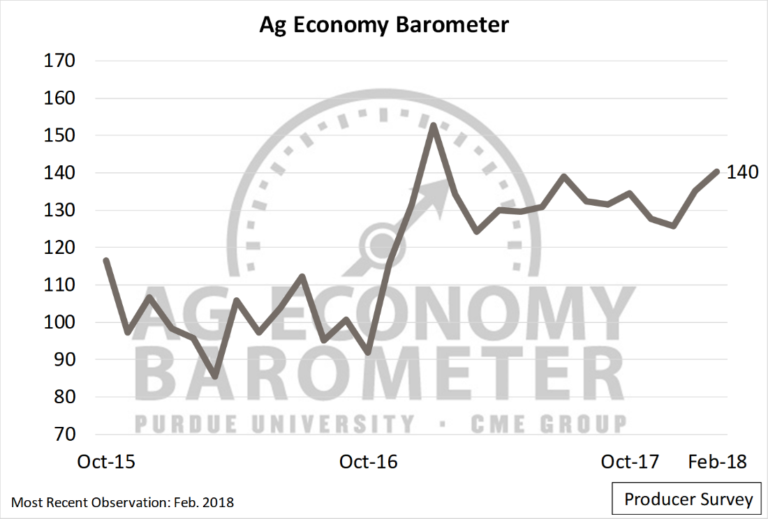 Ag Producer Sentiment Improves; but Uncertainty about the Future of NAFTA Looms