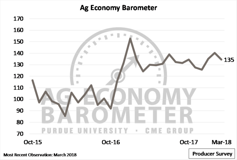 March Ag Economy Barometer- Concerns About Future of Ag Trade Driving Sentiment Lower?