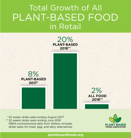 Data Shows Plant-Based Alternatives Outpacing Overall Food Sales by 10X
