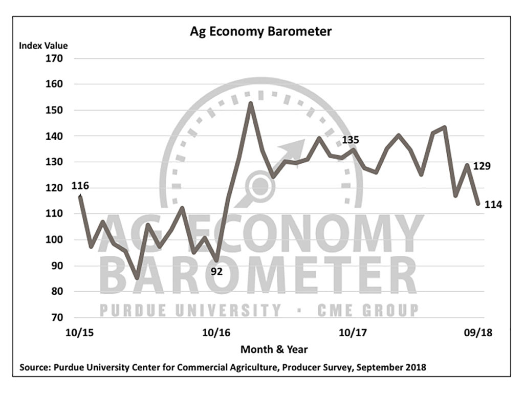 Ag Barometer Drops to Lowest Level in Two Years as Farm Financial Conditions Worsen
