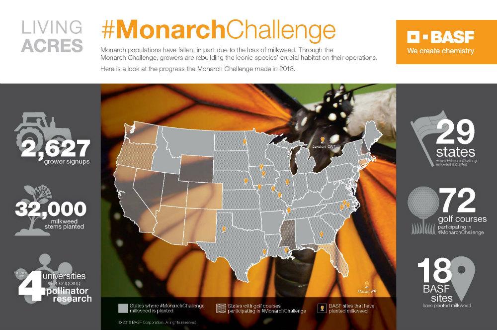 BASF #MonarchChallenge concludes its 2018 migration