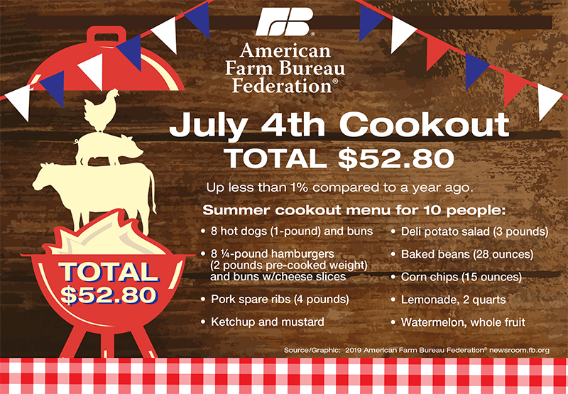 July 4th Cookouts Costing About the Same