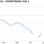 United States Cattle Inventory Down 1 Percent