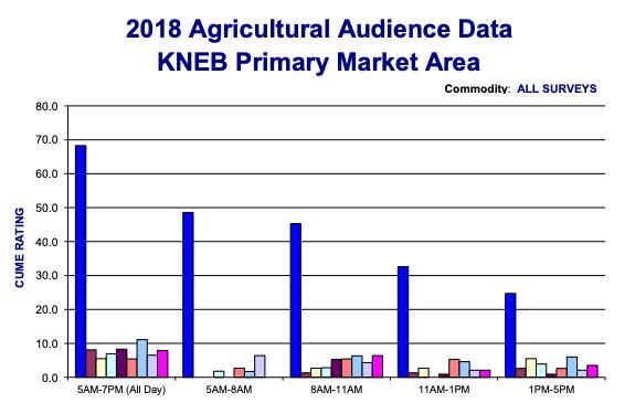 2018 Ag Audience Data