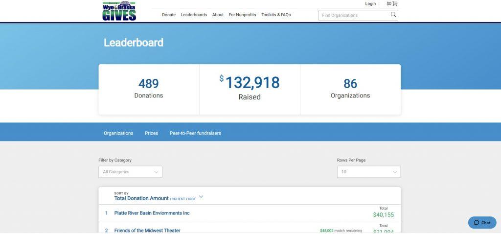 WyoBraska Gives Reaches $133,000 at Halfway Point