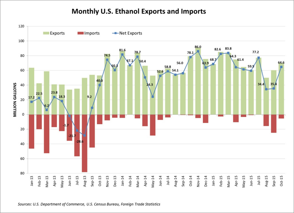 China Serves as Top Customer for U.S. Ethanol Exports in October