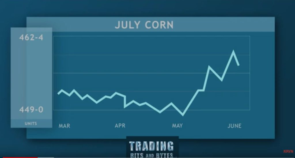 (Video) Crop Progress, Prevented Planting and Weather- Trading Bits and Bytes with PJ Conradt