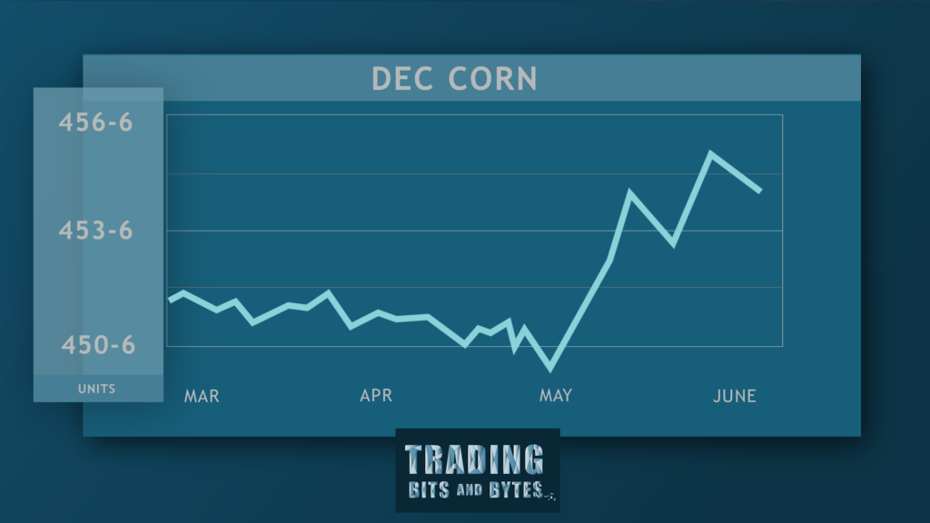 Have we hit the highs in the corn market? – Trading Bits and Bytes w/ Jeff Peterson (06/28/2019)