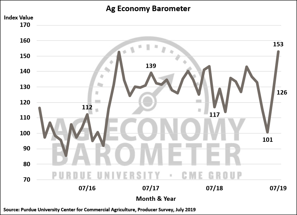 Confidence in the Ag Economy Soars; Producers Confirm Large Prevented Plantings of Corn and Soybeans