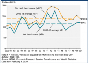 Farm Income Projected Higher