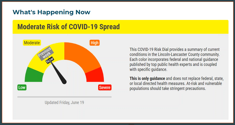 New Visual Aid for Panhandle Residents to Understand COVID-19 Spread Risk