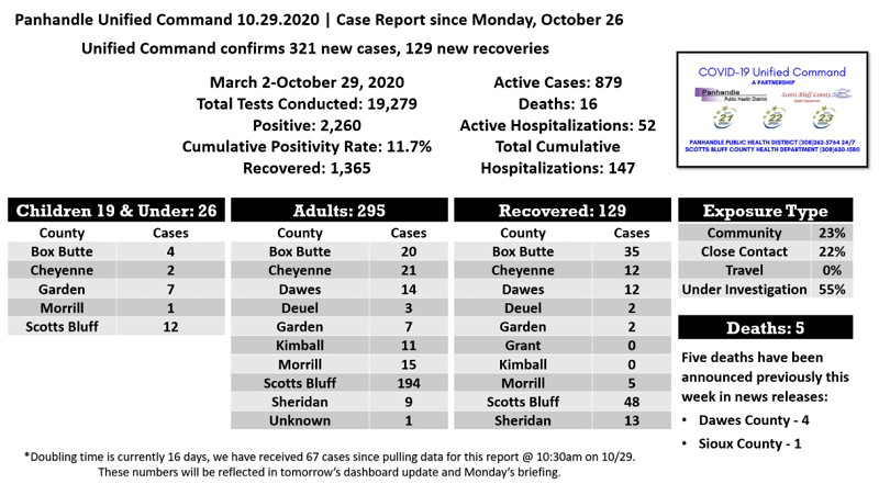 New Panhandle COVID Cases Jump 321 in 3 Days