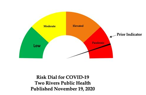 Two Rivers COVID-19 Risk Dial elevated further into Red territory