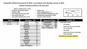 Panhandle COVID Deaths Reach 136, More Pending Confirmation