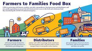 Farmers to Families Food Box Program renewed