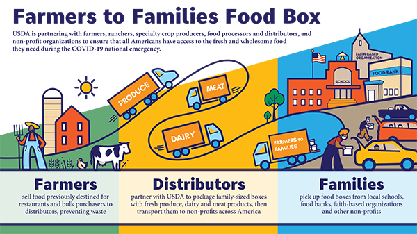 Farmers to Families Food Box Program renewed